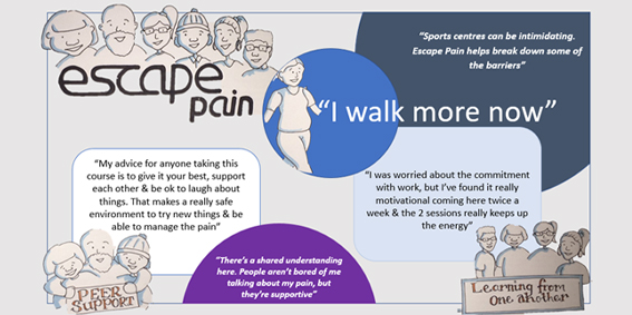 Exploring community physiotherapy groups as a means to improve the lives of those living with chronic hip and knee pain